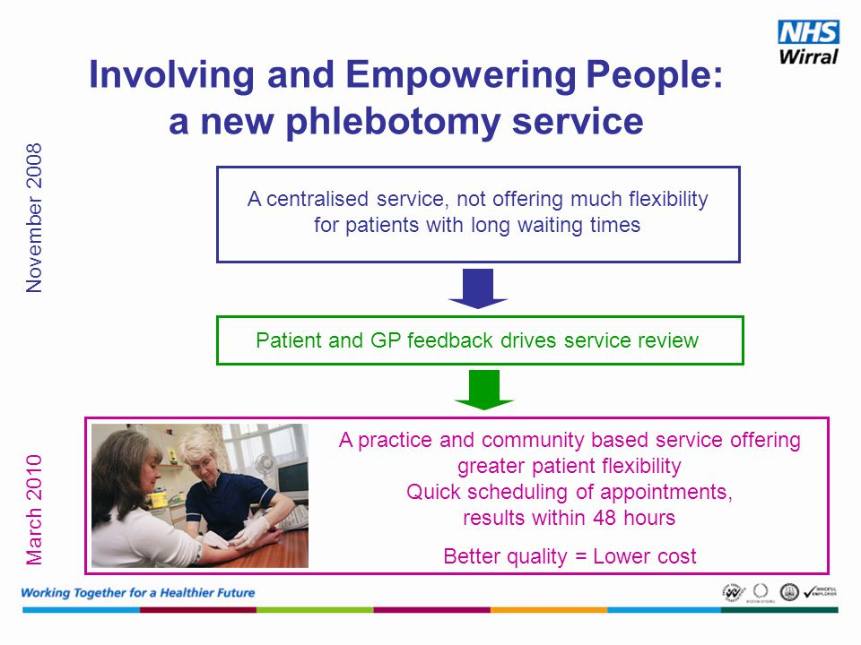 Involving and Empowering People: a new phlebotomy service A centralised service, not offering much flexibility for patients with long waiting times November 2008 March 2010 Patient and GP feedback drives service review A practice and community based service offering greater patient flexibility Quick scheduling of appointments, results within 48 hours Better quality = Lower cost