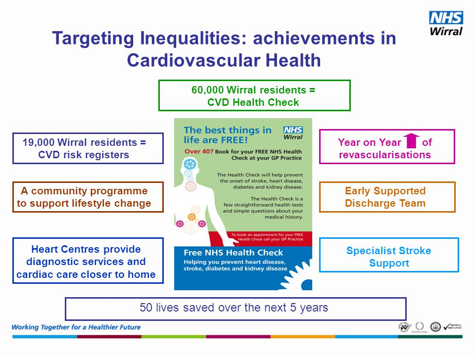 Targeting Inequalities: achievements in Cardiovascular Health 60,000 Wirral residents = CVD Health Check 19,000 Wirral residents = CVD risk registers A community programme to support lifestyle change Heart Centres provide diagnostic services and cardiac care closer to home Year on Year of revascularisations Early Supported Discharge Team Specialist Stroke Support 50 lives saved over the next 5 years
