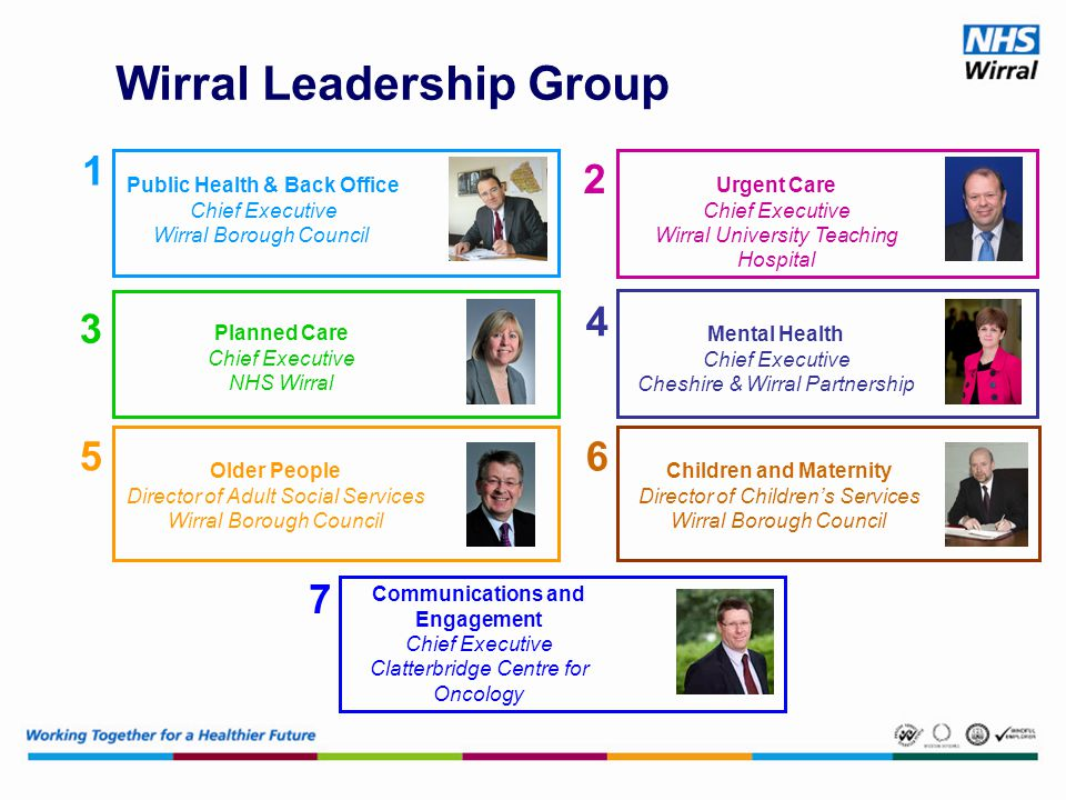 Wirral Leadership Group Older People Director of Adult Social Services Wirral Borough Council 5 Planned Care Chief Executive NHS Wirral 3 Urgent Care Chief Executive Wirral University Teaching Hospital 2 4 Mental Health Chief Executive Cheshire & Wirral Partnership Children and Maternity Director of Children's Services Wirral Borough Council 6 Communications and Engagement Chief Executive Clatterbridge Centre for Oncology 7 Public Health & Back Office Chief Executive Wirral Borough Council 1