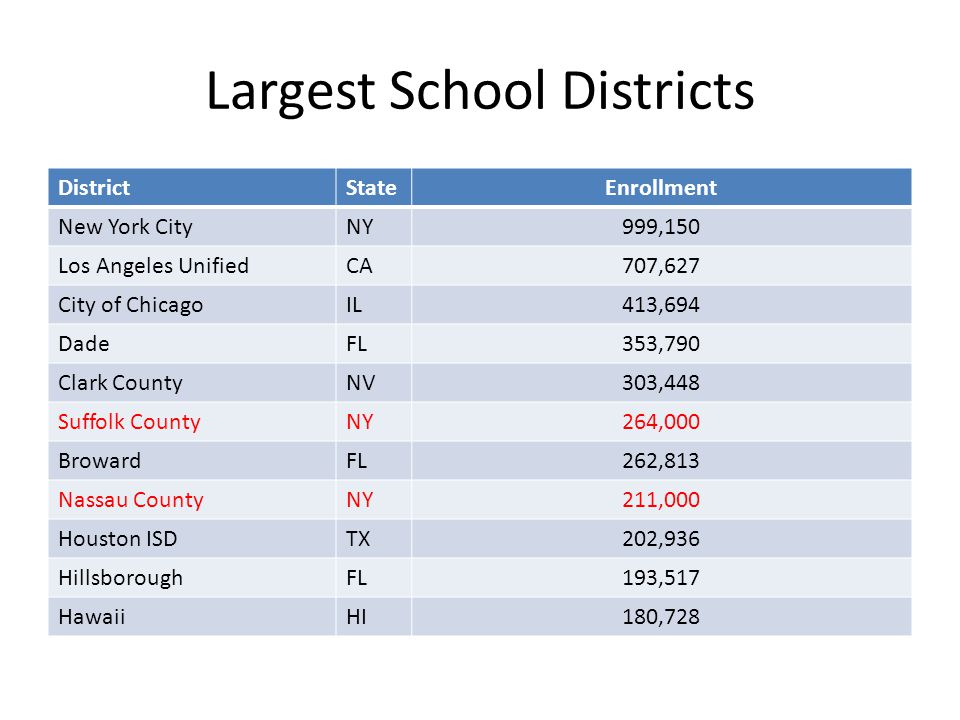 Largest School Districts DistrictStateEnrollment New York CityNY999,150 Los Angeles UnifiedCA707,627 City of ChicagoIL413,694 DadeFL353,790 Clark CountyNV303,448 Suffolk CountyNY264,000 BrowardFL262,813 Nassau CountyNY211,000 Houston ISDTX202,936 HillsboroughFL193,517 HawaiiHI180,728