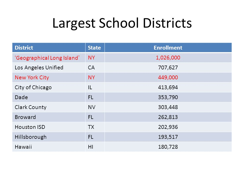 Largest School Districts DistrictStateEnrollment 'Geographical Long Island'NY1,026,000 Los Angeles UnifiedCA707,627 New York CityNY449,000 City of ChicagoIL413,694 DadeFL353,790 Clark CountyNV303,448 BrowardFL262,813 Houston ISDTX202,936 HillsboroughFL193,517 HawaiiHI180,728