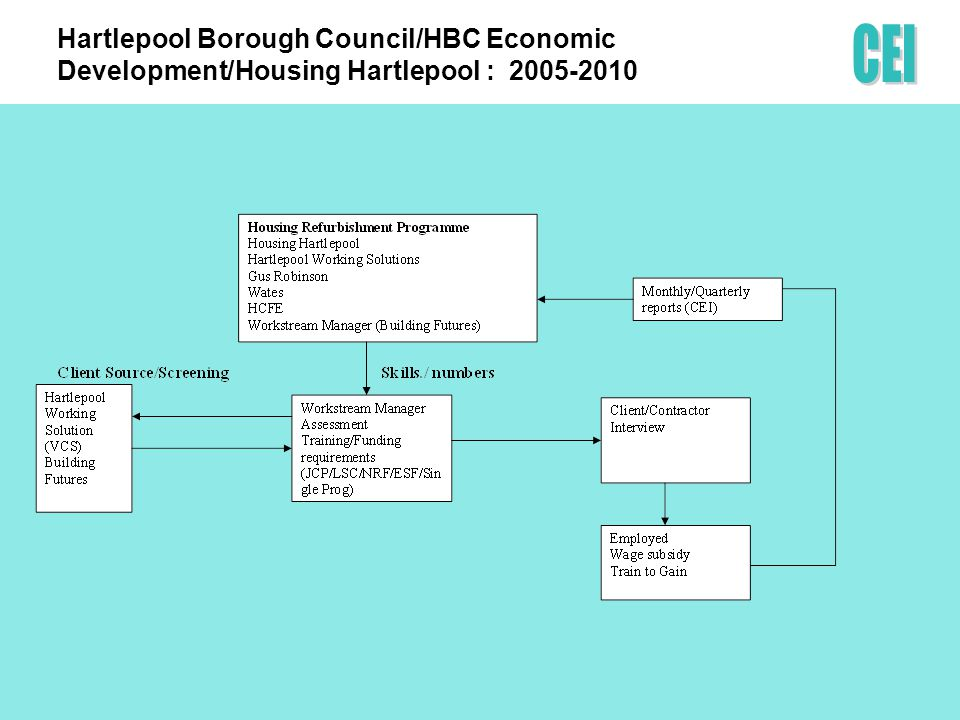ECONOMIC BENEFITS: Targeting and generating re-spend Saving to the Exchequer (Housing Hartlepool project)Saving to the Exchequer (Housing Hartlepool project) The aggregate number of people accessing employment as a direct result of TT&E is 149The aggregate number of people accessing employment as a direct result of TT&E is 149 The minimum wage for calculation purposes is assumed to be £5.52/hr or £204.24/week and £10,629/year.