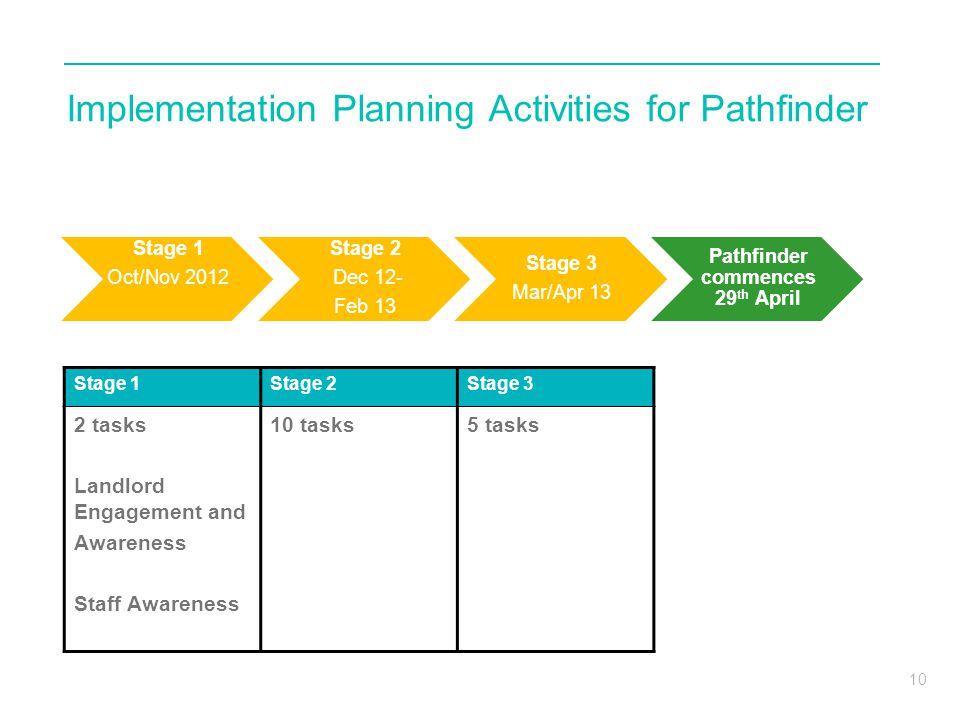 10 Implementation Planning Activities for Pathfinder Stage 1Stage 2Stage 3 2 tasks Landlord Engagement and Awareness Staff Awareness 10 tasks5 tasks Stage 1 Oct/Nov 2012 Stage 2 Dec 12- Feb 13 Stage 3 Mar/Apr 13 Pathfinder commences 29 th April