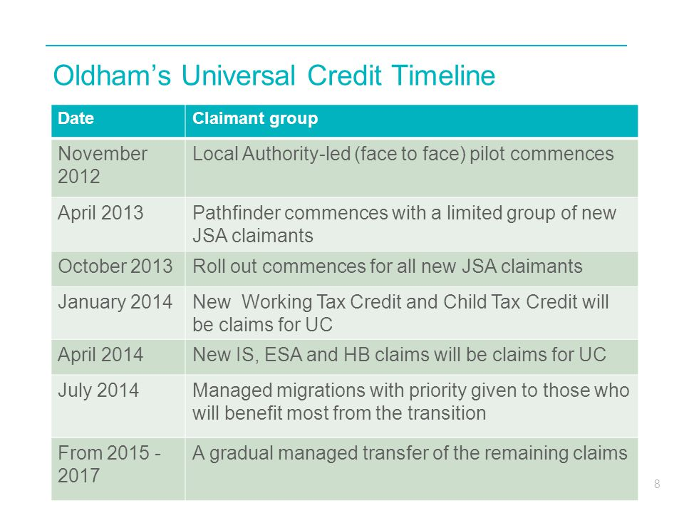 8 Oldham's Universal Credit Timeline DateClaimant group November 2012 Local Authority-led (face to face) pilot commences April 2013Pathfinder commences with a limited group of new JSA claimants October 2013Roll out commences for all new JSA claimants January 2014New Working Tax Credit and Child Tax Credit will be claims for UC April 2014New IS, ESA and HB claims will be claims for UC July 2014Managed migrations with priority given to those who will benefit most from the transition From 2015 - 2017 A gradual managed transfer of the remaining claims