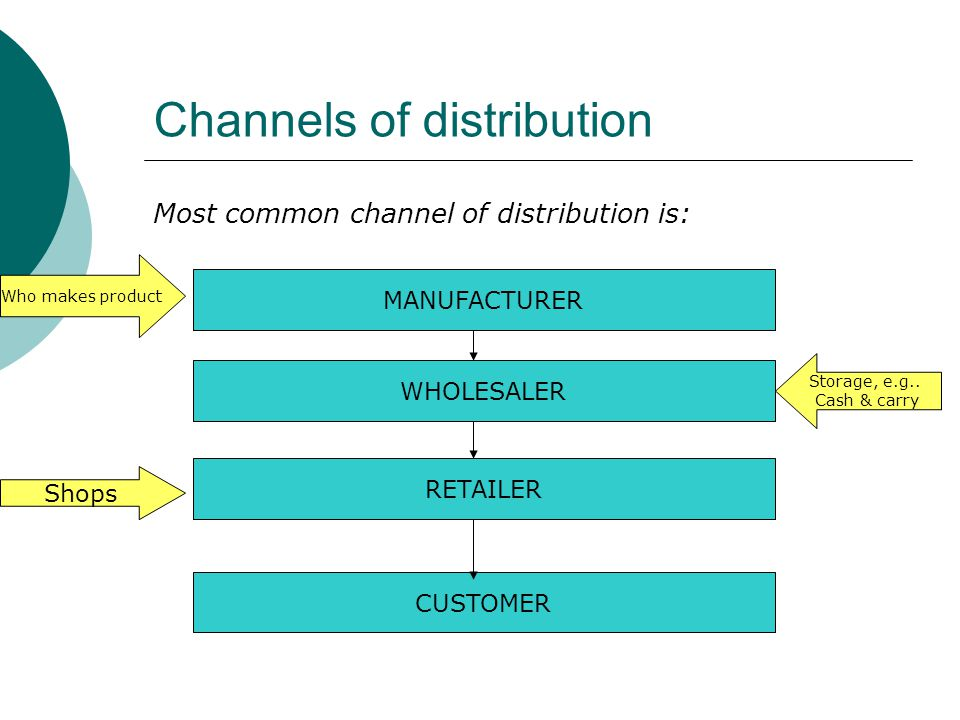 Channels of distribution Most common channel of distribution is: MANUFACTURER WHOLESALER RETAILER CUSTOMER Who makes product Storage, e.g.. Cash & car
