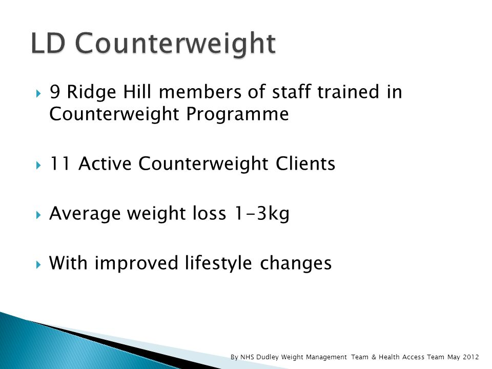  9 Ridge Hill members of staff trained in Counterweight Programme  11 Active Counterweight Clients  Average weight loss 1-3kg  With improved lifestyle changes By NHS Dudley Weight Management Team & Health Access Team May 2012