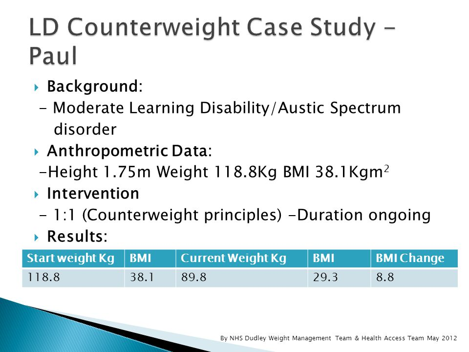  Background: - Moderate Learning Disability/Austic Spectrum disorder  Anthropometric Data: -Height 1.75m Weight 118.8Kg BMI 38.1Kgm 2  Intervention - 1:1 (Counterweight principles) -Duration ongoing  Results: Start weight KgBMICurrent Weight KgBMIBMI Change 118.838.189.829.38.8