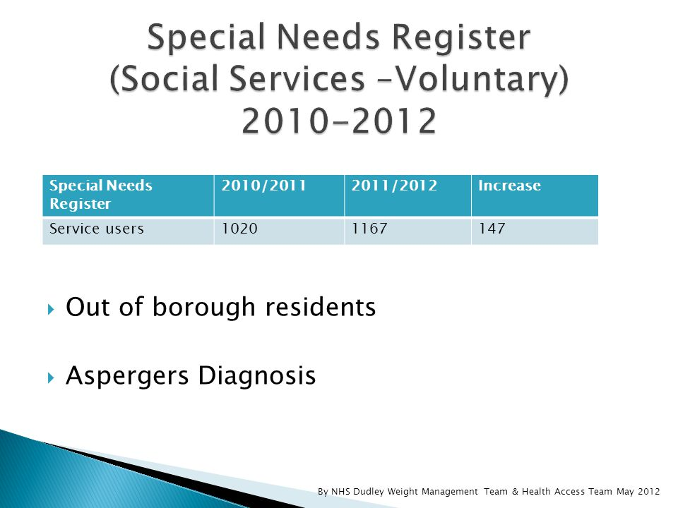  Out of borough residents  Aspergers Diagnosis By NHS Dudley Weight Management Team & Health Access Team May 2012 Special Needs Register 2010/20112011/2012Increase Service users10201167147