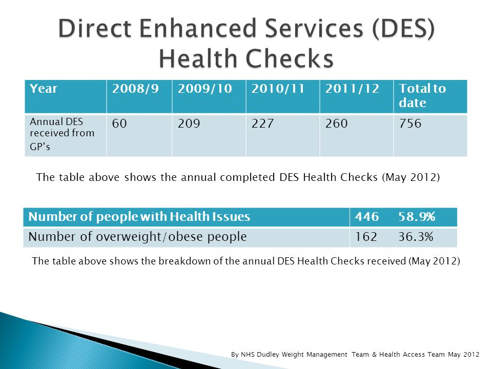 Year2008/92009/102010/112011/12Total to date Annual DES received from GP's 60209227260756 The table above shows the annual completed DES Health Checks (May 2012) Number of people with Health Issues446 58.9% Number of overweight/obese people162 36.3% The table above shows the breakdown of the annual DES Health Checks received (May 2012) By NHS Dudley Weight Management Team & Health Access Team May 2012