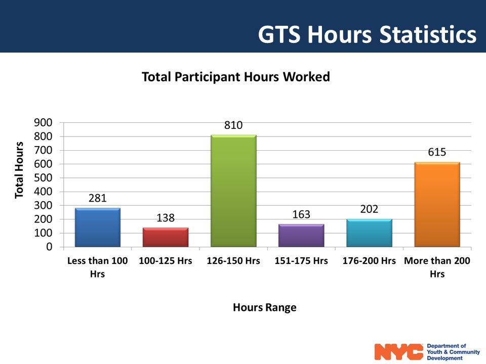 GTS Hours Statistics