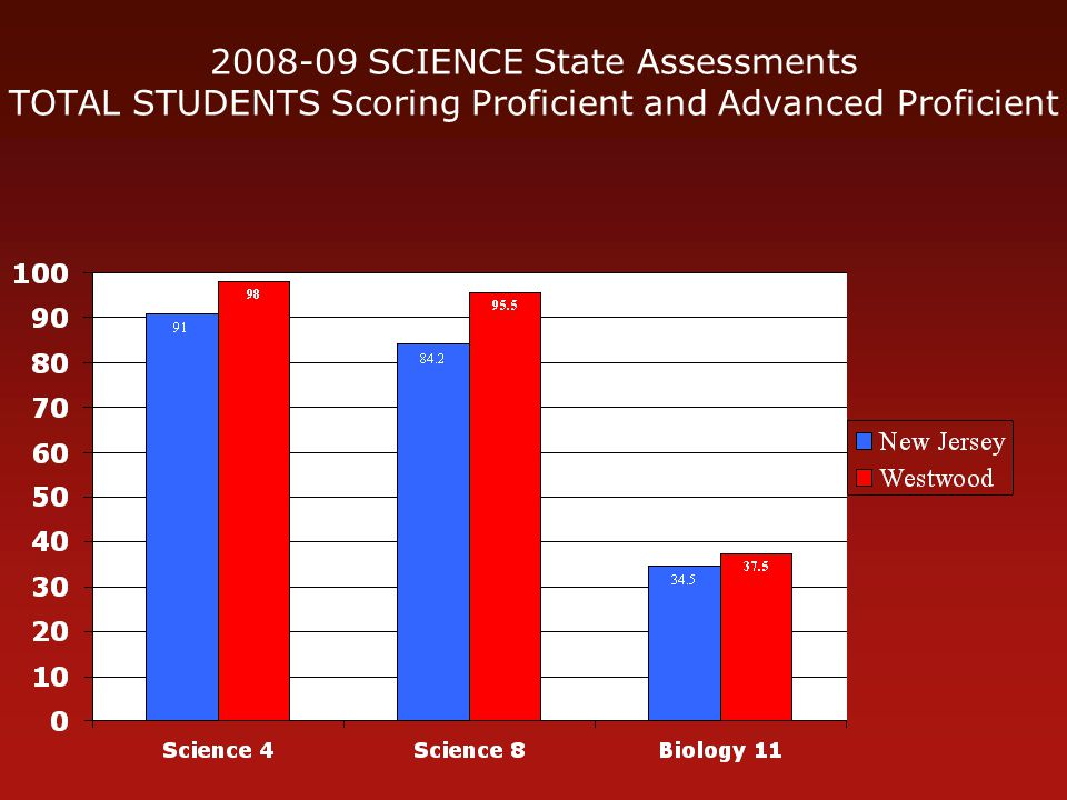 2008-09 SCIENCE State Assessments TOTAL STUDENTS Scoring Proficient and Advanced Proficient