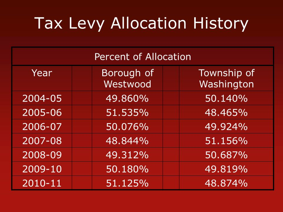 Tax Levy Allocation History Percent of Allocation YearBorough of Westwood Township of Washington 2004-0549.860%50.140% 2005-0651.535%48.465% 2006-0750.076%49.924% 2007-0848.844%51.156% 2008-0949.312%50.687% 2009-1050.180%49.819% 2010-1151.125%48.874%