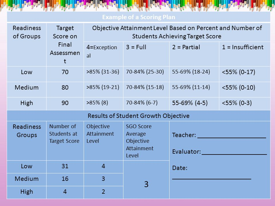 Example of a Scoring Plan Readiness of Groups Target Score on Final Assessmen t Objective Attainment Level Based on Percent and Number of Students Ach
