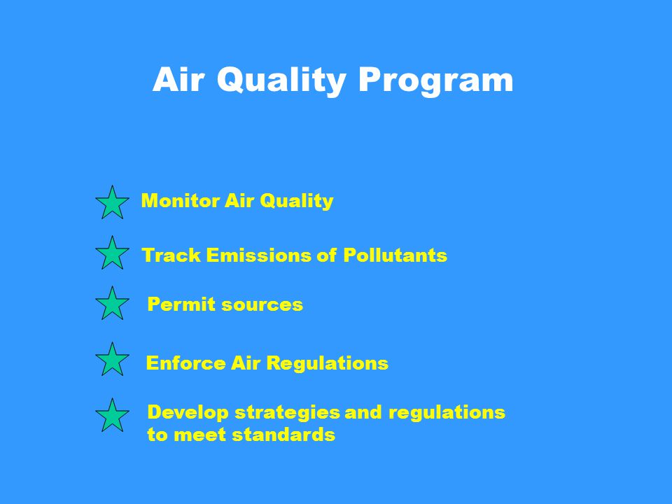 Air Quality Program Monitor Air Quality Track Emissions of Pollutants Permit sources Enforce Air Regulations Develop strategies and regulations to meet standards