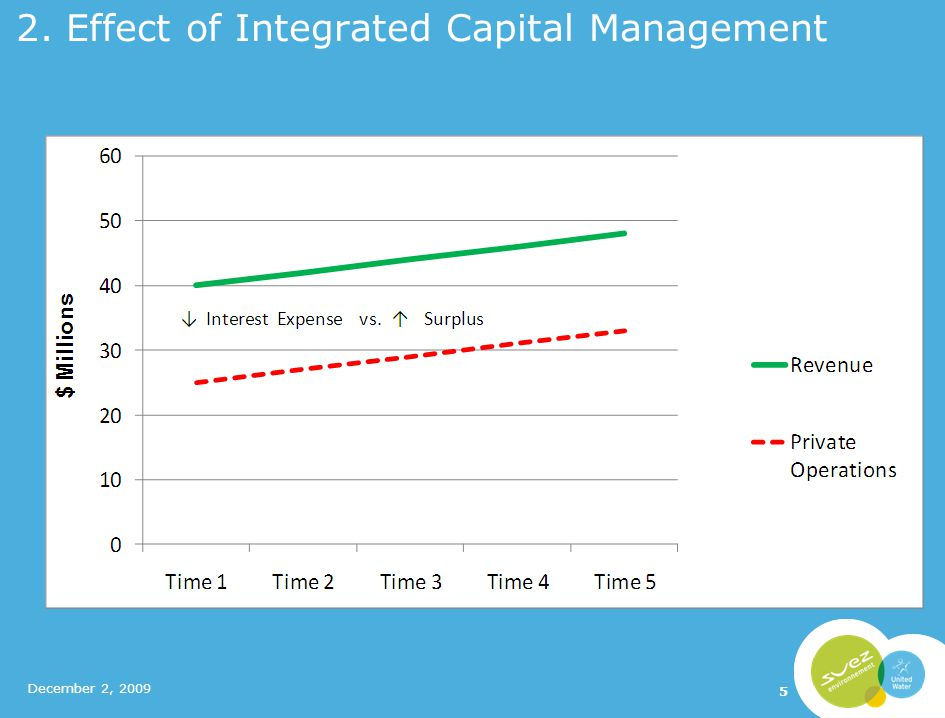 2. Effect of Integrated Capital Management December 2, 2009 5