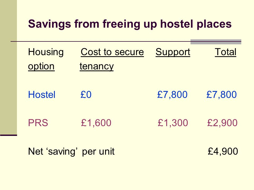 Savings from freeing up hostel places Housing Cost to secure Support Total option tenancy Hostel £0 £7,800 £7,800 PRS £1,600 £1,300 £2,900 Net 'saving' per unit £4,900