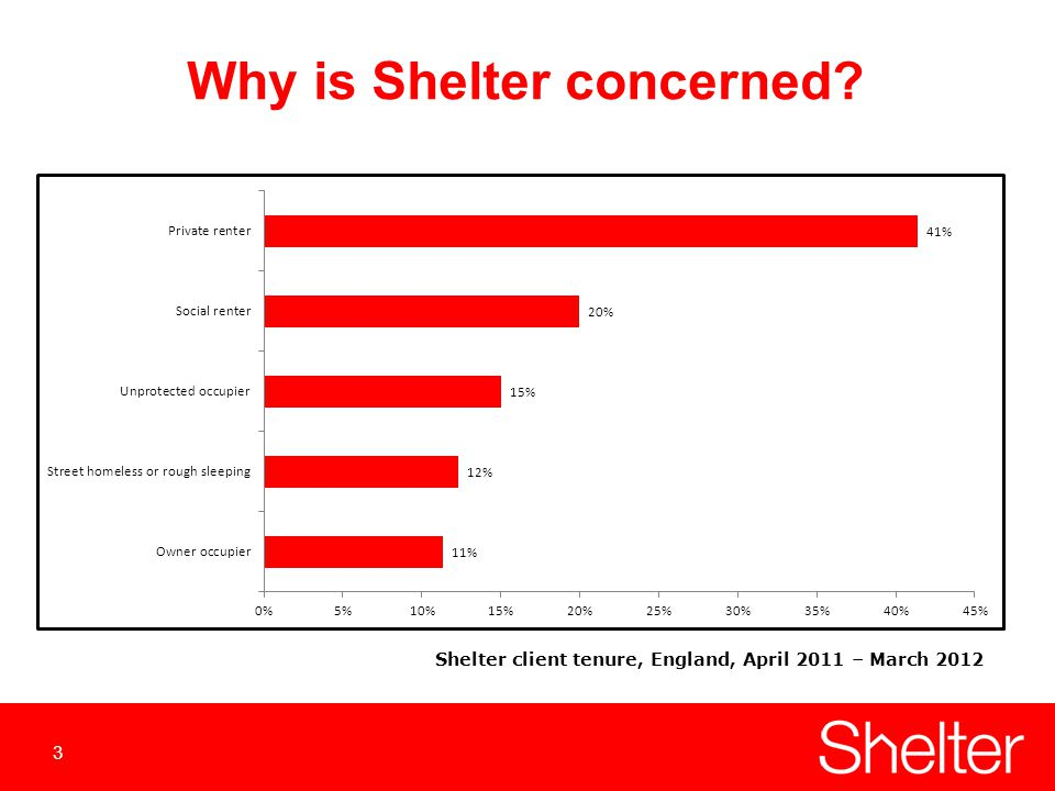 3 Why is Shelter concerned Shelter client tenure, England, April 2011 – March 2012