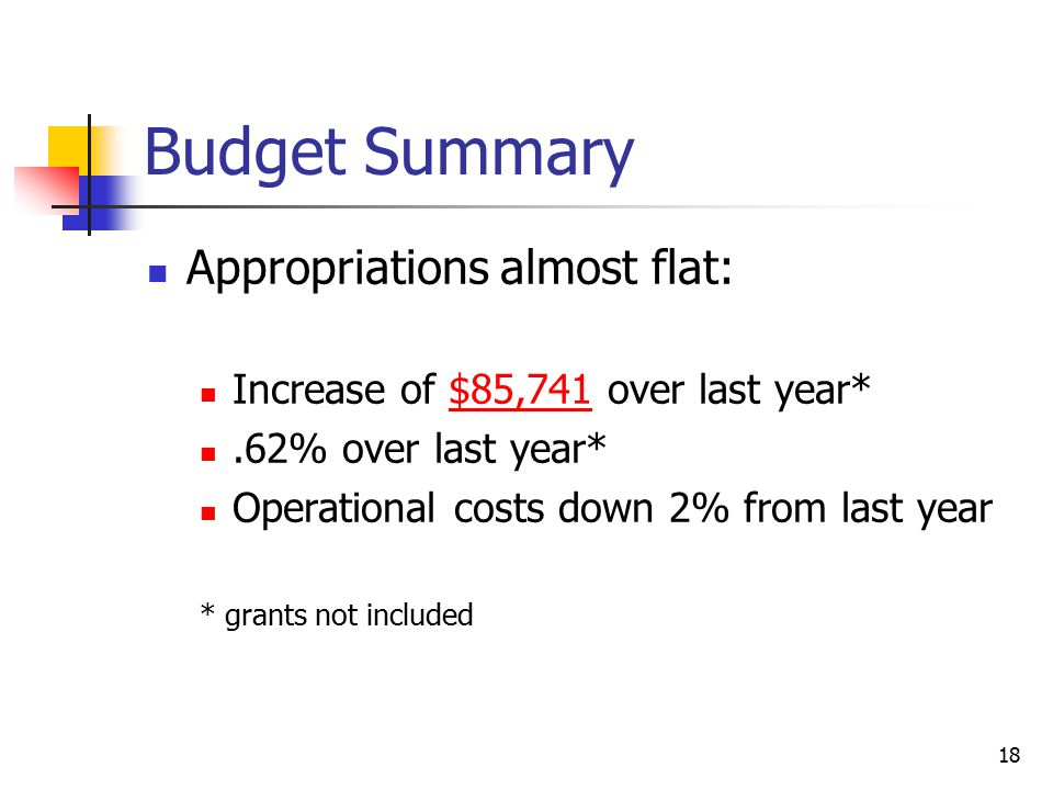 Budget Summary Appropriations almost flat: Increase of $85,741 over last year*.62% over last year* Operational costs down 2% from last year * grants n