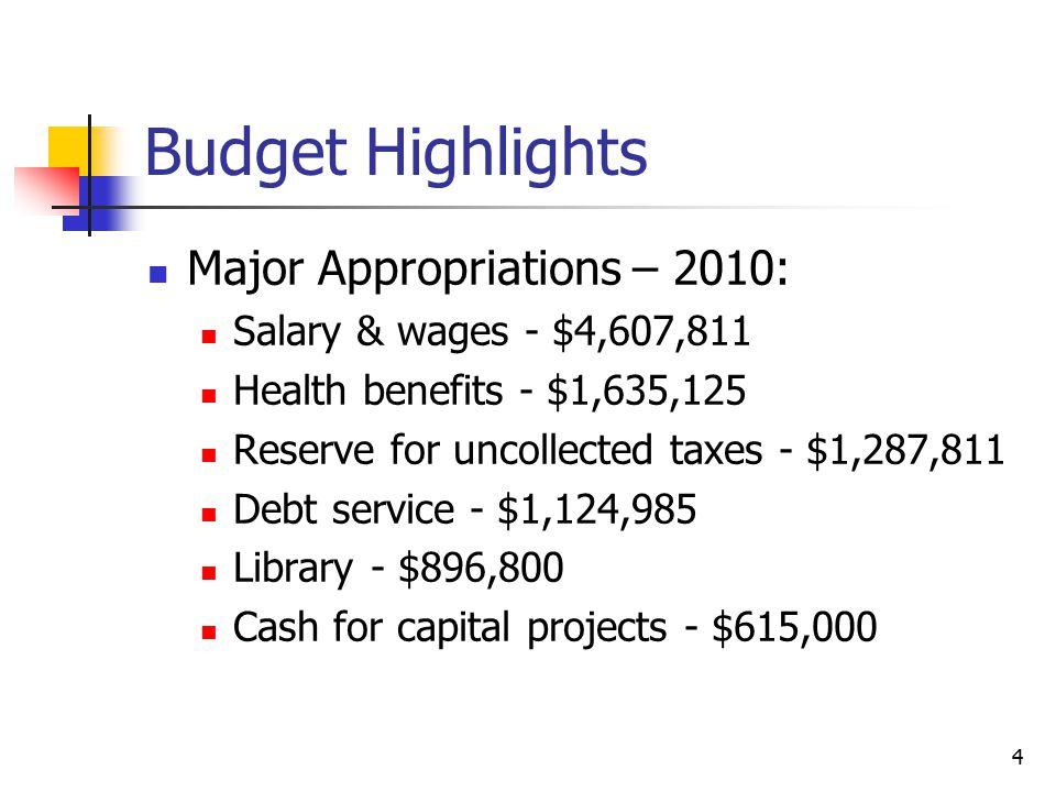 Budget Highlights Major Appropriations – 2010: Salary & wages - $4,607,811 Health benefits - $1,635,125 Reserve for uncollected taxes - $1,287,811 Deb