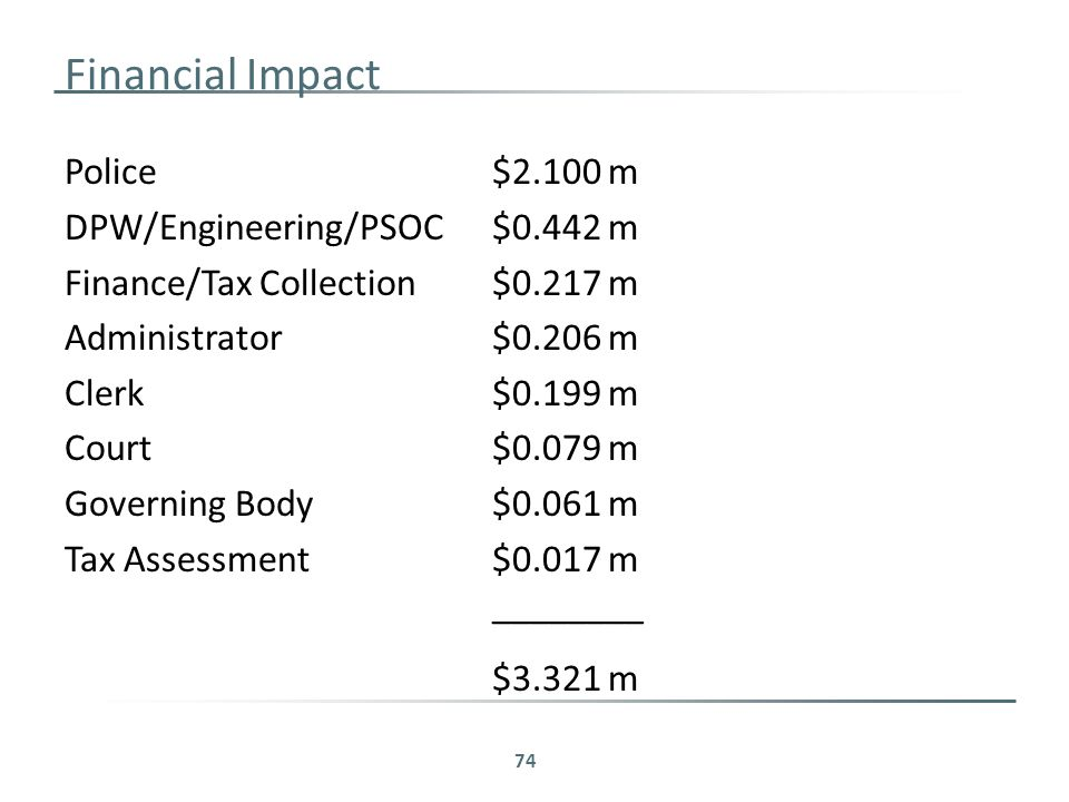 Financial Impact Police$2.100 m DPW/Engineering/PSOC$0.442 m Finance/Tax Collection$0.217 m Administrator$0.206 m Clerk$0.199 m Court$0.079 m Governing Body$0.061 m Tax Assessment$0.017 m ________ $3.321 m 74