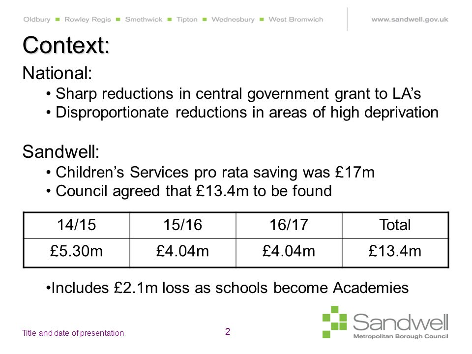 Title and date of presentation 2 Context: National: Sharp reductions in central government grant to LA's Disproportionate reductions in areas of high deprivation Sandwell: Children's Services pro rata saving was £17m Council agreed that £13.4m to be found 14/1515/1616/17Total £5.30m£4.04m £13.4m Includes £2.1m loss as schools become Academies