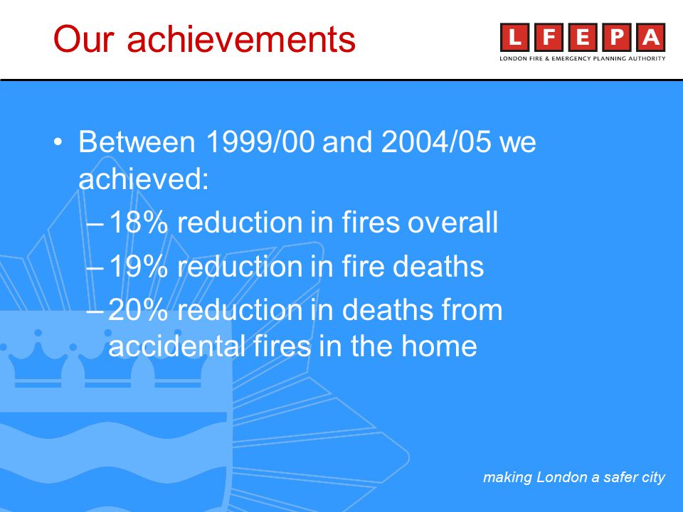 making London a safer city Our achievements Between 1999/00 and 2004/05 we achieved: –18% reduction in fires overall –19% reduction in fire deaths –20% reduction in deaths from accidental fires in the home