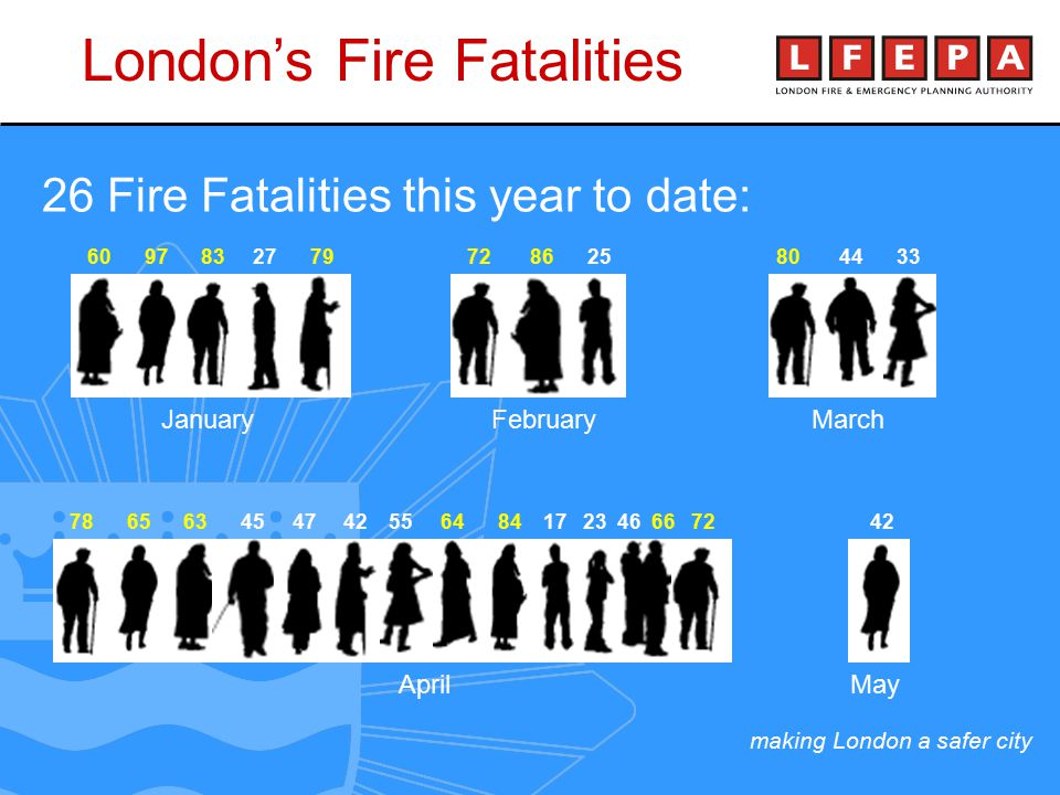 making London a safer city CFS Events Organised and Cultural and Religious Gatherings Attended Community Fire Safety Officers