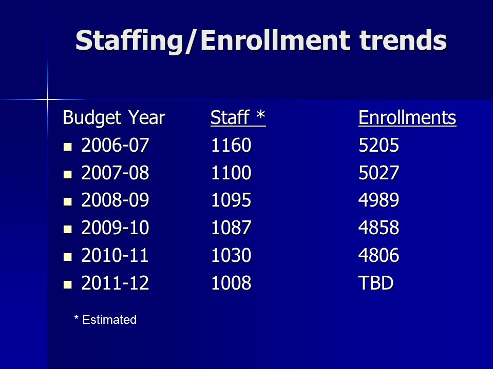 Staffing/Enrollment trends Budget YearStaff *Enrollments 2006-0711605205 2006-0711605205 2007-0811005027 2007-0811005027 2008-0910954989 2008-0910954989 2009-1010874858 2009-1010874858 2010-1110304806 2010-1110304806 2011-121008TBD 2011-121008TBD * Estimated