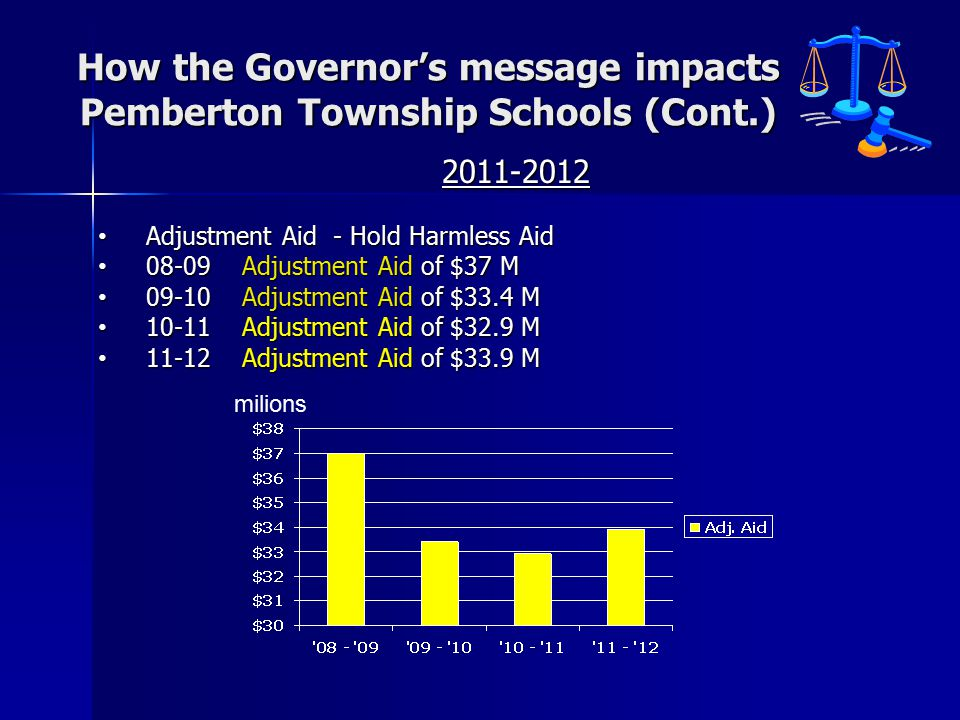 How the Governor's message impacts Pemberton Township Schools (Cont.) 2011-2012 Adjustment Aid - Hold Harmless Aid Adjustment Aid - Hold Harmless Aid 08-09Adjustment Aid of $37 M 08-09Adjustment Aid of $37 M 09-10 Adjustment Aid of $33.4 M 09-10 Adjustment Aid of $33.4 M 10-11 Adjustment Aid of $32.9 M 10-11 Adjustment Aid of $32.9 M 11-12 Adjustment Aid of $33.9 M 11-12 Adjustment Aid of $33.9 M milions