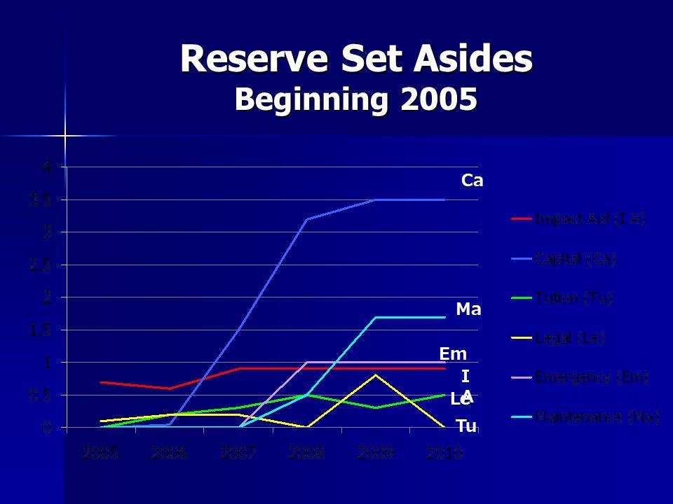 Reserve Set Asides Beginning 2005 IAIA Ca Ma Em Le Tu