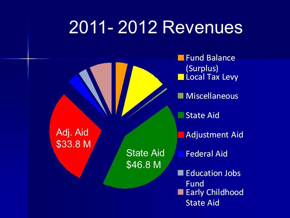 2011- 2012 Revenues Adj. Aid $33.8 M State Aid $46.8 M