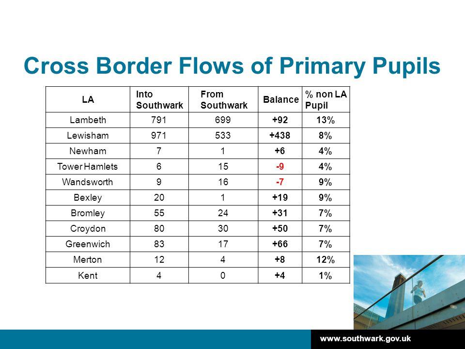 www.southwark.gov.uk Cross Border Flows of Primary Pupils LA Into Southwark From Southwark Balance % non LA Pupil Lambeth791699+9213% Lewisham971533+4388% Newham71+64% Tower Hamlets615-94% Wandsworth916-79% Bexley201+199% Bromley5524+317% Croydon8030+507% Greenwich8317+667% Merton124+812% Kent40+41%