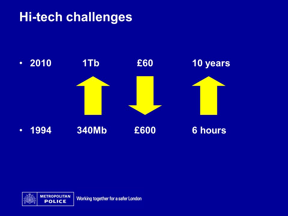 Hi-tech challenges 2010 1Tb £6010 years 1994340Mb£6006 hours
