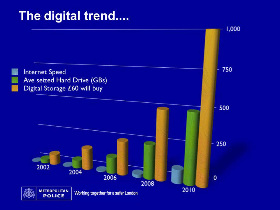 The digital trend....