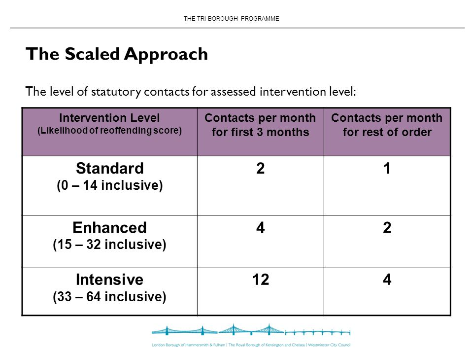 THE TRI-BOROUGH PROGRAMME The Scaled Approach Intervention Level (Likelihood of reoffending score) Contacts per month for first 3 months Contacts per month for rest of order Standard (0 – 14 inclusive) 21 Enhanced (15 – 32 inclusive) 42 Intensive (33 – 64 inclusive) 124 The level of statutory contacts for assessed intervention level: