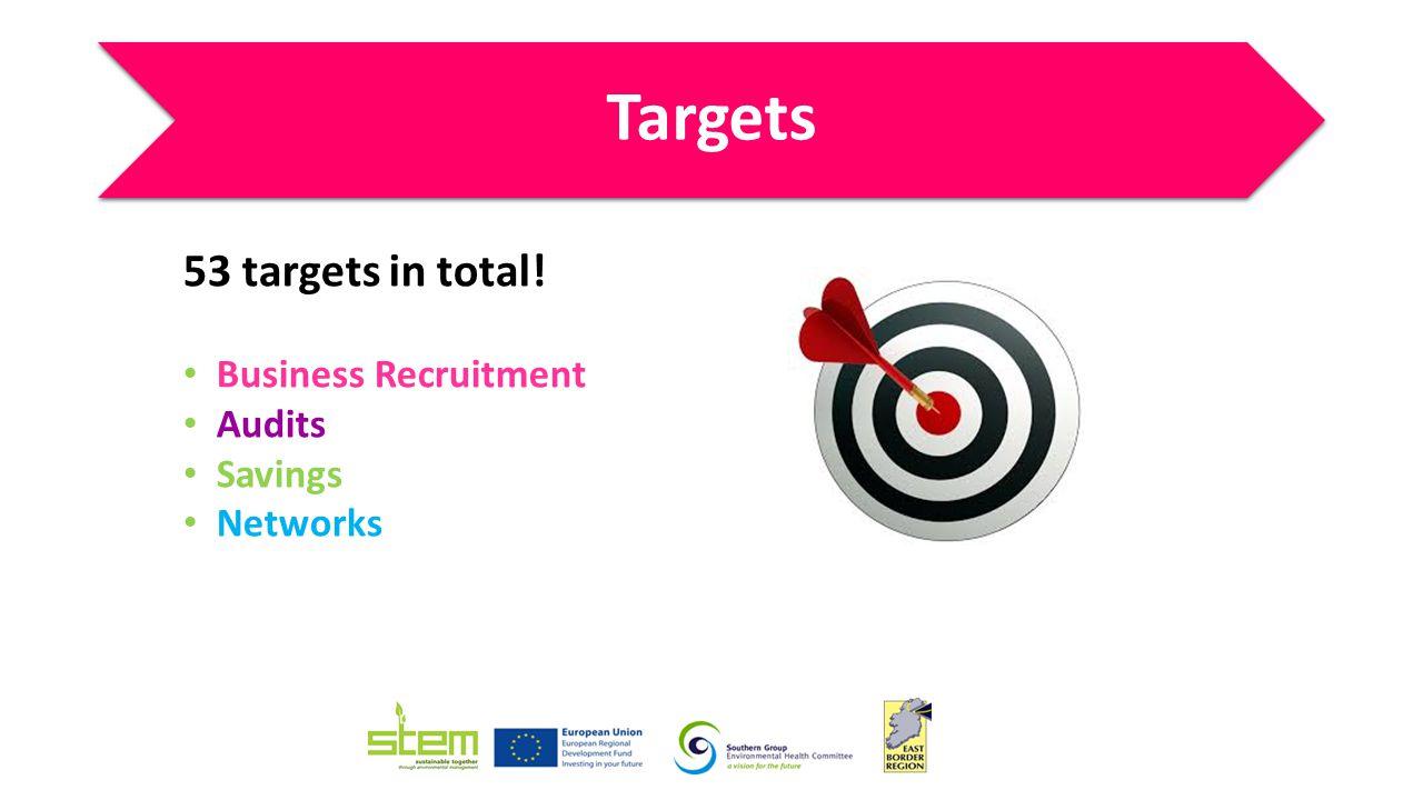 Business Recruitment Target 150 Actual 160 Target exceeded + 10