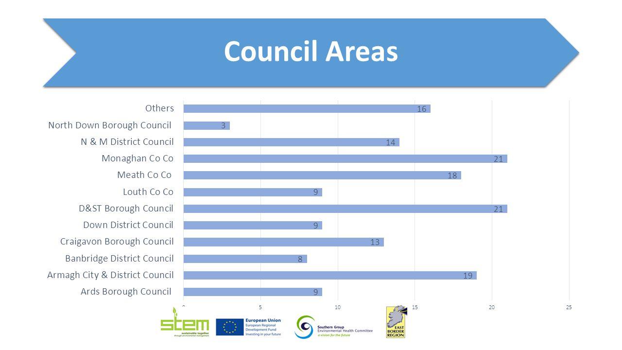 Council Areas