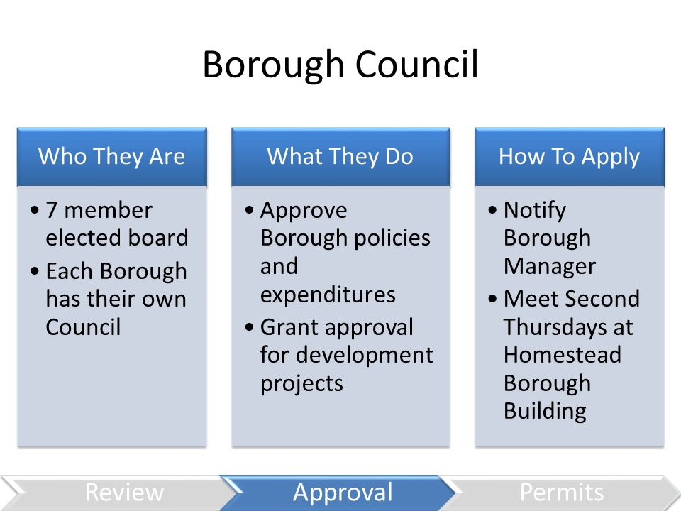 Borough Council Who They Are 7 member elected board Each Borough has their own Council What They Do Approve Borough policies and expenditures Grant approval for development projects How To Apply Notify Borough Manager Meet Second Thursdays at Homestead Borough Building ReviewApprovalPermits