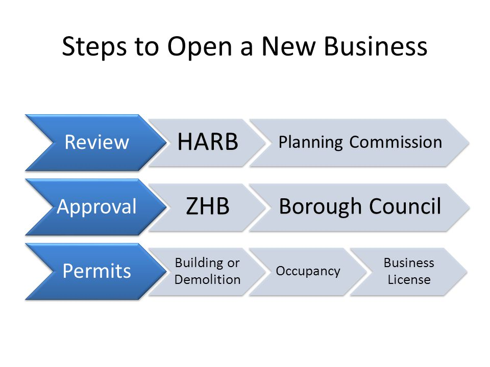 Steps to Open a New Business Review HARB Planning Commission Approval ZHB Borough Council Permits Building or Demolition Occupancy Business License
