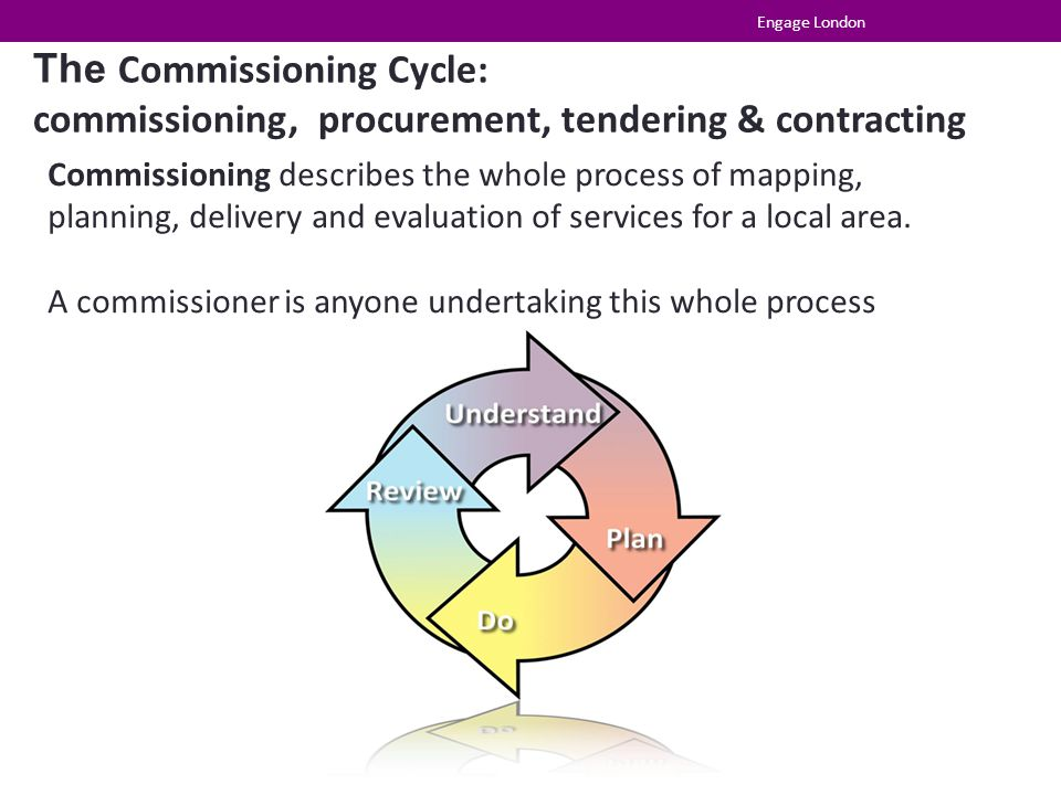 The Commissioning Cycle: commissioning, procurement, tendering & contracting Commissioning describes the whole process of mapping, planning, delivery and evaluation of services for a local area.