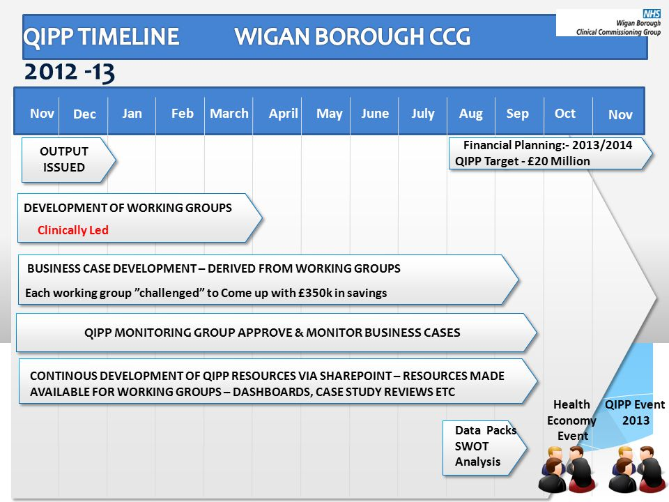 2012 -13 DEVELOPMENT OF WORKING GROUPS Each working group challenged to Come up with £350k in savings Dec OctSepAugJulyJuneAprilMarchFebJanMayNov BUSINESS CASE DEVELOPMENT – DERIVED FROM WORKING GROUPS Clinically Led CONTINOUS DEVELOPMENT OF QIPP RESOURCES VIA SHAREPOINT – RESOURCES MADE AVAILABLE FOR WORKING GROUPS – DASHBOARDS, CASE STUDY REVIEWS ETC Data Packs SWOT Analysis QIPP Event 2013 QIPP MONITORING GROUP APPROVE & MONITOR BUSINESS CASES Nov OUTPUT ISSUED OUTPUT ISSUED Health Economy Event Financial Planning:- 2013/2014 QIPP Target - £20 Million