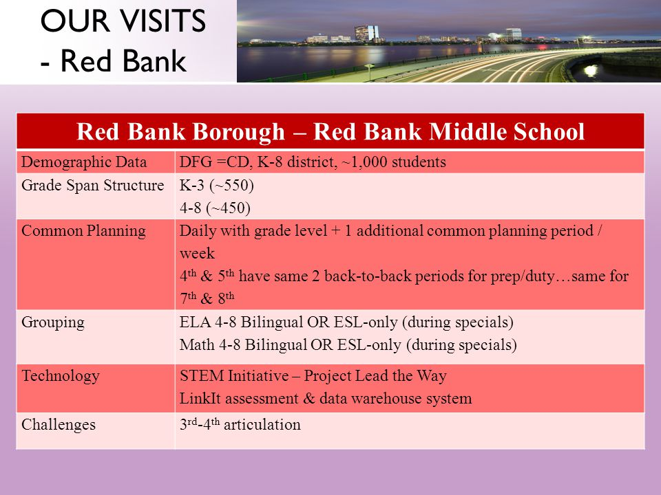 OUR VISITS - Red Bank Red Bank Borough – Red Bank Middle School Demographic DataDFG =CD, K-8 district, ~1,000 students Grade Span Structure K-3 (~550) 4-8 (~450) Common Planning Daily with grade level + 1 additional common planning period / week 4 th & 5 th have same 2 back-to-back periods for prep/duty…same for 7 th & 8 th Grouping ELA 4-8 Bilingual OR ESL-only (during specials) Math 4-8 Bilingual OR ESL-only (during specials) Technology STEM Initiative – Project Lead the Way LinkIt assessment & data warehouse system Challenges3 rd -4 th articulation