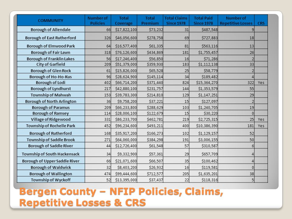 Bergen County – NFIP Policies, Claims, Repetitive Losses & CRS COMMUNITY Number of Policies Total Coverage Total Premium Total Claims Since 1978 Total Paid Since 1978 Number of Repetitive LossesCRS Borough of Allendale66$17,822,100$73,23231$487,5489 Borough of East Rutherford326$46,056,600$278,75869$727,88318 Borough of Elmwood Park64$16,577,400$61,33581$563,11613 Borough of Fair Lawn318$76,126,600$434,869181$1,755,45726 Borough of Franklin Lakes56$17,246,400$56,85016$71,2862 City of Garfield209$51,379,000$359,930183$1,112,13833 Borough of Glen Rock61$15,826,000$65,52825$58,7792 Borough of Ho-Ho-Kus96$28,624,900$145,11434$189,4824 Borough of Lodi402$66,714,200$371,440824$15,364,270322Yes Borough of Lyndhurst217$42,880,100$231,757144$1,353,57955 Township of Mahwah153$39,783,300$214,810129$1,147,25129 Borough of North Arlington36$9,758,200$37,22115$127,0972 Borough of Paramus209$66,233,800$288,629103$1,240,70519 Borough of Ramsey114$28,006,100$122,67915$30,2200 Village of Ridgewood331$86,233,700$462,781219$2,725,31525Yes Township of Rochelle Park452$96,234,600$493,211400$10,386,390181Yes Borough of Rutherford168$35,917,200$166,273102$1,129,15752 Township of Saddle Brook271$64,060,000$384,298191$3,006,15550 Borough of Saddle River44$12,726,400$61,54857$310,5876 Township of South Hackensack34$9,332,900$57,36129$657,7094 Borough of Upper Saddle River66$21,071,600$66,50735$100,4624 Borough of Waldwick32$8,403,200$26,93216$119,5810 Borough of Wallington474$99,444,600$712,577205$1,635,20138 Township of Wyckoff52$13,395,000$37,43722$118,3165