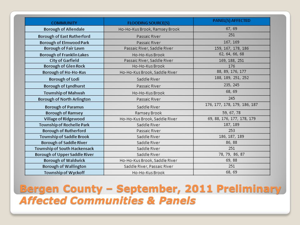 Bergen County – September, 2011 Preliminary Affected Communities & Panels COMMUNITYFLOODING SOURCE(S) PANEL(S) AFFECTED Borough of Allendale Ho-Ho-Kus Brook, Ramsey Brook 67, 69 Borough of East RutherfordPassaic River 251 Borough of Elmwood ParkPassaic River 167, 169 Borough of Fair LawnPassaic River, Saddle River 159, 167, 178, 186 Borough of Franklin LakesHo-Ho-Kus Brook 62, 64, 66, 68 City of GarfieldPassaic River, Saddle River 169, 188, 251 Borough of Glen RockHo-Ho-Kus Brook 176 Borough of Ho-Ho-KusHo-Ho-Kus Brook, Saddle River 88, 89, 176, 177 Borough of LodiSaddle River 188, 189, 251, 252 Borough of LyndhurstPassaic River 235, 245 Township of MahwahHo-Ho-Kus Brook 68, 69 Borough of North ArlingtonPassaic River 245 Borough of ParamusSaddle River 176, 177, 178, 179, 186, 187 Borough of RamseyRamsey Brook 59, 67, 78 Village of RidgewoodHo-Ho-Kus Brook, Saddle River 69, 88, 176, 177, 178, 179 Township of Rochelle ParkSaddle River 187, 189 Borough of RutherfordPassaic River 253 Township of Saddle BrookSaddle River 186, 187, 189 Borough of Saddle RiverSaddle River 86, 88 Township of South HackensackSaddle River 251 Borough of Upper Saddle RiverSaddle River 78, 79, 86, 87 Borough of WaldwickHo-Ho-Kus Brook, Saddle River 69, 88 Borough of WallingtonSaddle River, Passaic River 251 Township of WyckoffHo-Ho-Kus Brook 68, 69
