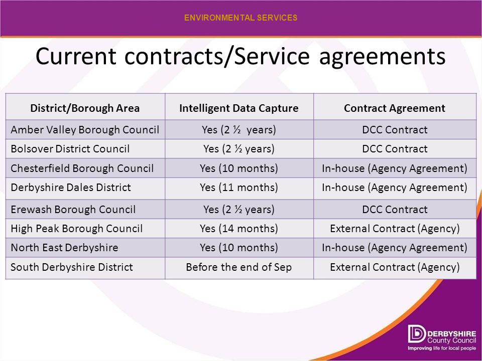 ENVIRONMENTAL SERVICES Current contracts/Service agreements District/Borough AreaIntelligent Data CaptureContract Agreement Amber Valley Borough Counc
