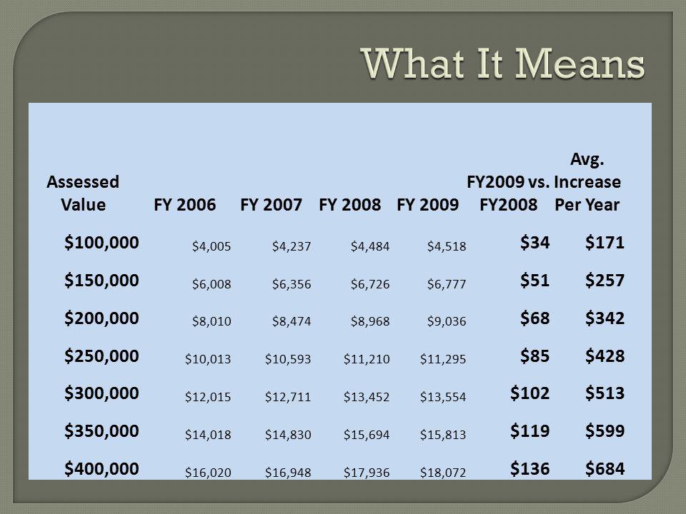 The Budget Assumptions