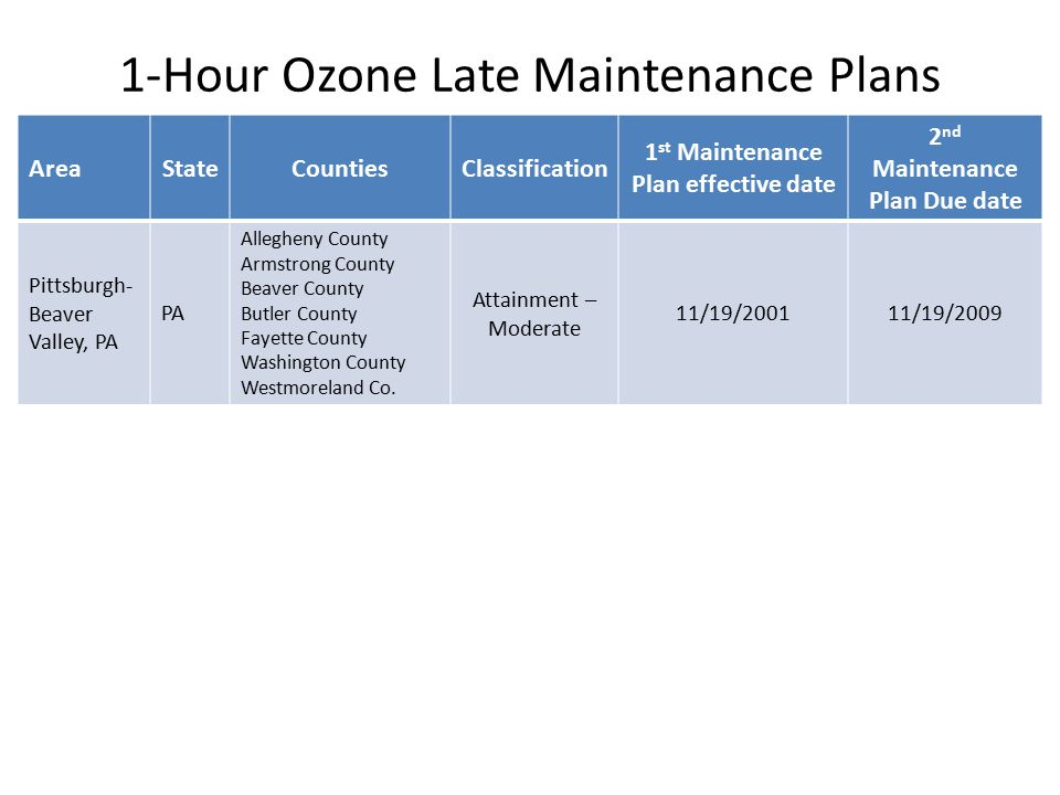 1-Hour Ozone Late Maintenance Plans AreaStateCountiesClassification 1 st Maintenance Plan effective date 2 nd Maintenance Plan Due date Pittsburgh- Beaver Valley, PA PA Allegheny County Armstrong County Beaver County Butler County Fayette County Washington County Westmoreland Co.