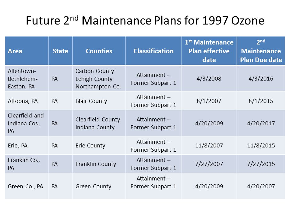 Future 2 nd Maintenance Plans for 1997 Ozone AreaStateCountiesClassification 1 st Maintenance Plan effective date 2 nd Maintenance Plan Due date Allentown- Bethlehem- Easton, PA PA Carbon County Lehigh County Northampton Co.