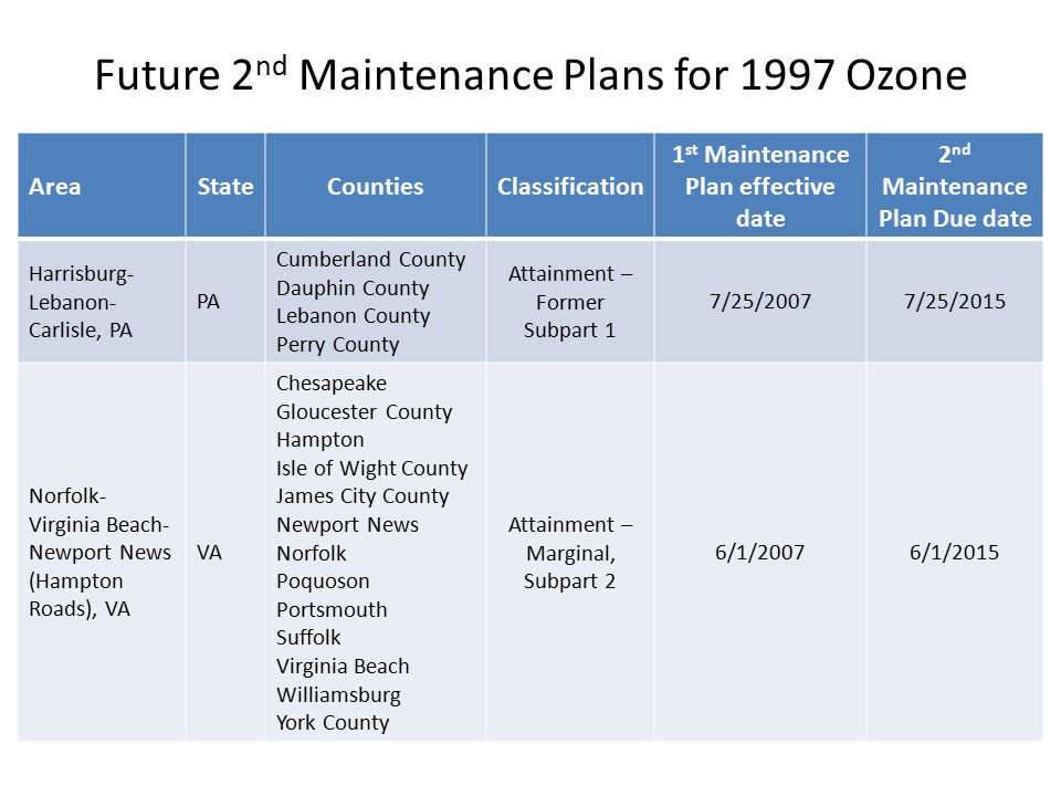 Future 2 nd Maintenance Plans for 1997 Ozone AreaStateCountiesClassification 1 st Maintenance Plan effective date 2 nd Maintenance Plan Due date Kent and Queen Anne's Cos., MD MD Kent County Queen Anne's County Attainment - Marginal 1/22/20071/22/2015 Johnstown, PA PACambria County Attainment – Former Subpart 1 8/1/20078/1/2015 Lancaster, PAPALancaster County Attainment – Marginal, Subpart 2 7/6/20077/6/2015 Reading, PAPABerks County Attainment – Former Subpart 1 9/10/20079/10/2015 Parkersburg- Marietta, WV- OH OHWashington County Attainment – Former Subpart 1 6/15/20076/15/2015 WVWood County6/7/20076/7/2015