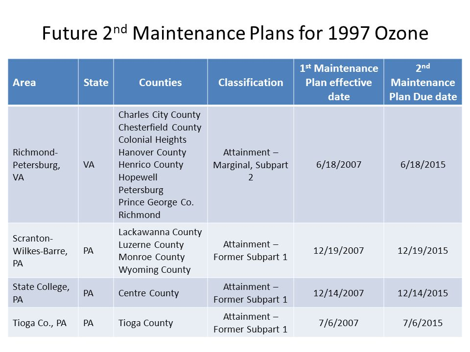 Future 2 nd Maintenance Plans for 1997 Ozone AreaStateCountiesClassification 1 st Maintenance Plan effective date 2 nd Maintenance Plan Due date Richmond- Petersburg, VA VA Charles City County Chesterfield County Colonial Heights Hanover County Henrico County Hopewell Petersburg Prince George Co.